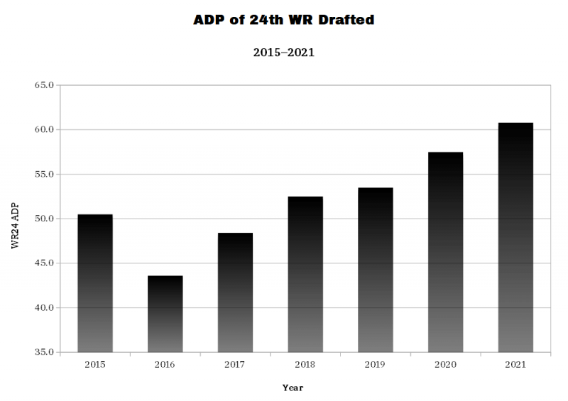 ADP of 24th WR Drafted. (Photo by 4for4.com)