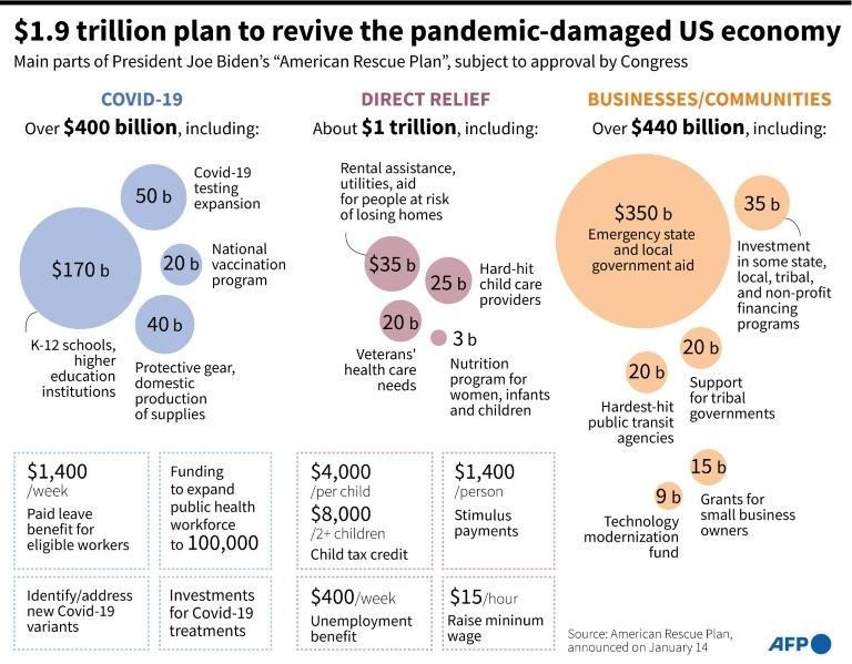 $1.9 trillion plan to revive the pandemic-damaged US economy