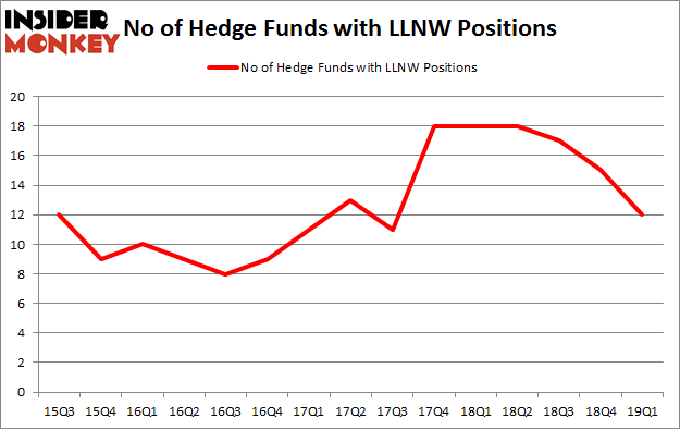 No of Hedge Funds with LLNW Positions