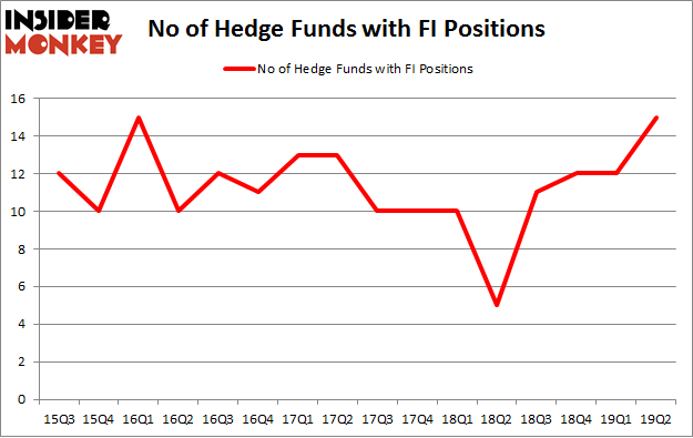 No of Hedge Funds with FI Positions