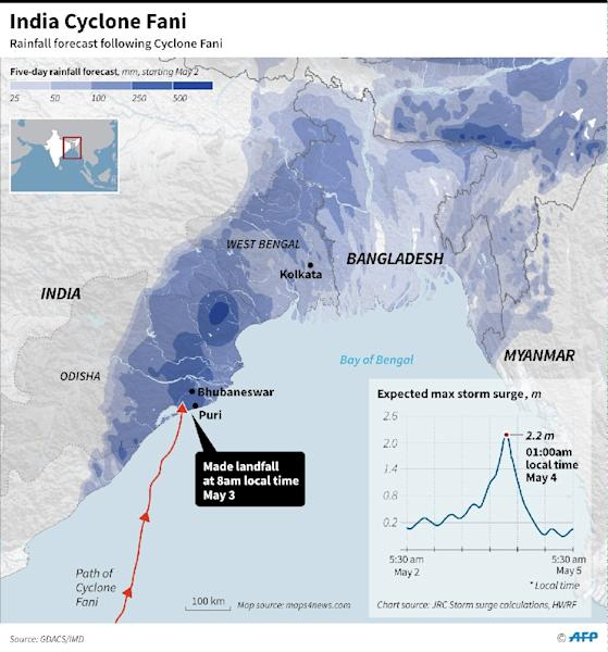 Graphic on the path of Cyclone Fani in India and Bangladesh (AFP Photo/Laurence CHU)