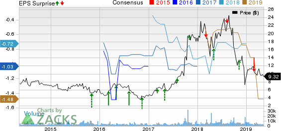 Spectrum Pharmaceuticals, Inc. Price, Consensus and EPS Surprise