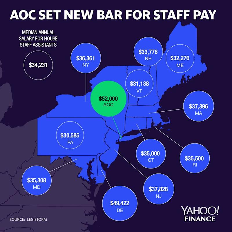 New York's congresswoman Ocasio-Cortez is paying the highest rate for entry-level staffers on the Hill. Others in the region are paying much less — with Vermont paying the lowest salary. (Graphic: David Foster)