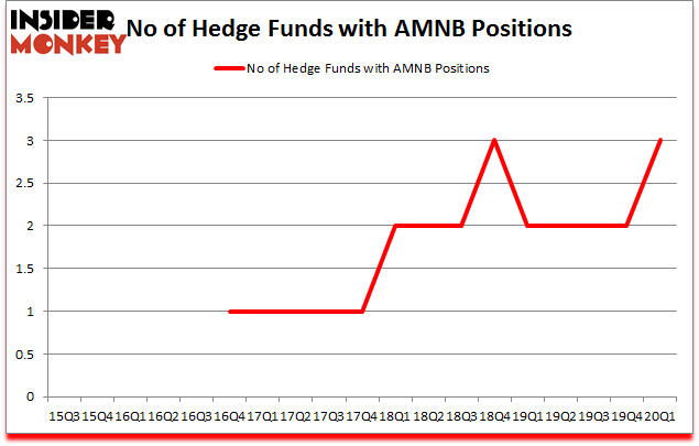 Is AMNB A Good Stock To Buy?