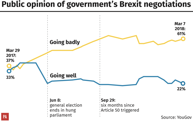 Public opinion of the state of the Brexit negotiations is dipping (PA)