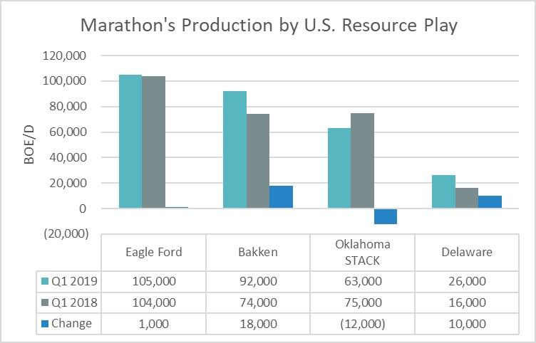 Marathon's production by U.S. resource play in the first quarter of 2019 and 2018.
