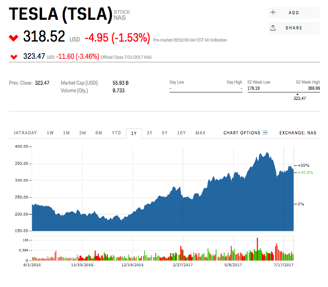 Tesla reports second-quarter earnings Wednesday — here's ...