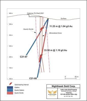 Figure 2 – Colomac (Northern Extension) Cross Section – Drill Hole C21-08 (CNW Group/Nighthawk Gold Corp.)