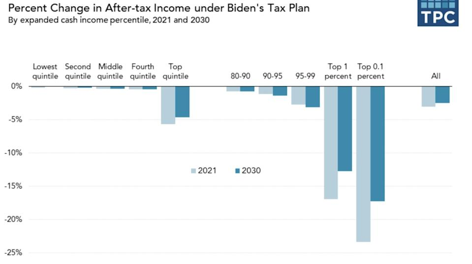 Charts show how Joe Biden's tax plan would hit the wealthy hard and leave the middle and working classes largely alone