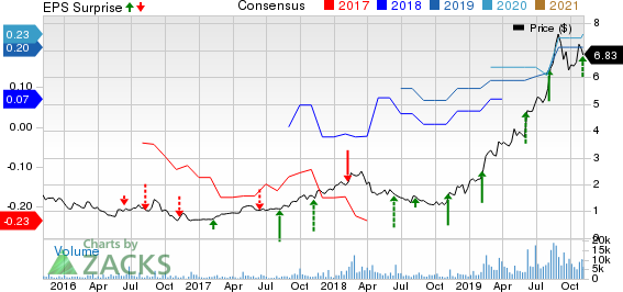 Digital Turbine, Inc. Price, Consensus and EPS Surprise