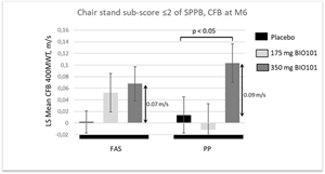 Effect of Sarconeos (BIO101) on the 400MWT gait speed in sub-population with higher risk of mobility disability (chair stand subscore ≤2)