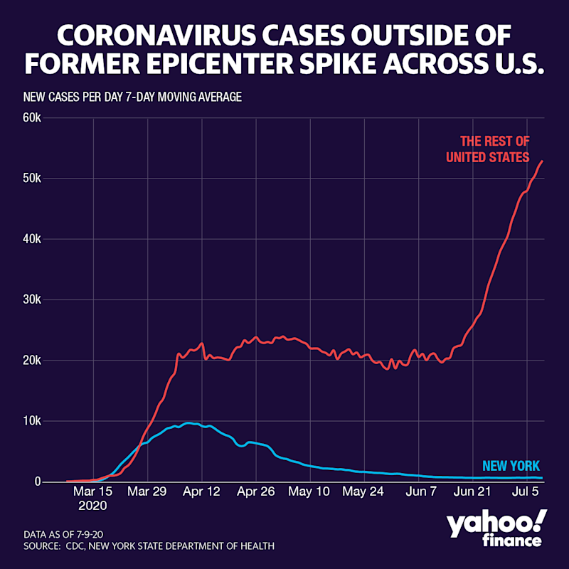Coronavirus cases outside New York are surging. (Graphic: David Foster/Yahoo Finance)