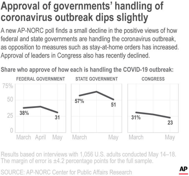 A new AP-NORC poll finds a small decline in the positive views of how federal and state governments are handling the coronavirus outbreak, as opposition to measures such as stay-at-home orders has increased. Approval of leaders in Congress also has recently declined.;