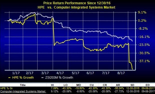Why You Should Get Rid Of Hewlett Packard Hpe Stock Now