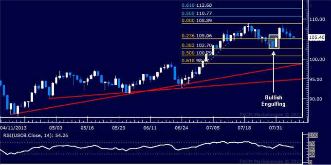 Forex_US_Dollar_Meets_Chart_Support_SP_500_Tumbles_as_Expected_body_Picture_8.png, US Dollar Meets Chart Support, S&P 500 Tumbles as Expected