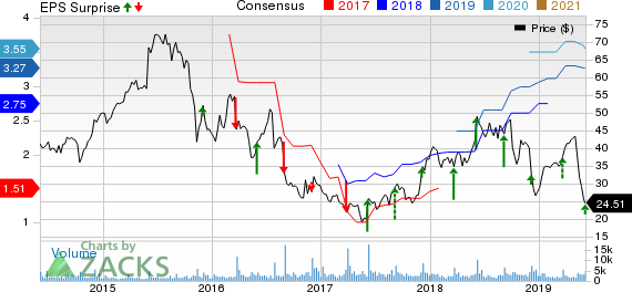 G-III Apparel Group, LTD. Price, Consensus and EPS Surprise