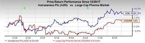 AstraZeneca Up This Year So Far on Favorable Pipeline Updates