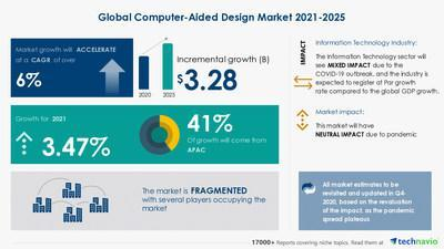Technavio has announced its latest market research report titled Computer-Aided Design Market by End-user and Geography - Forecast and Analysis 2021-2025