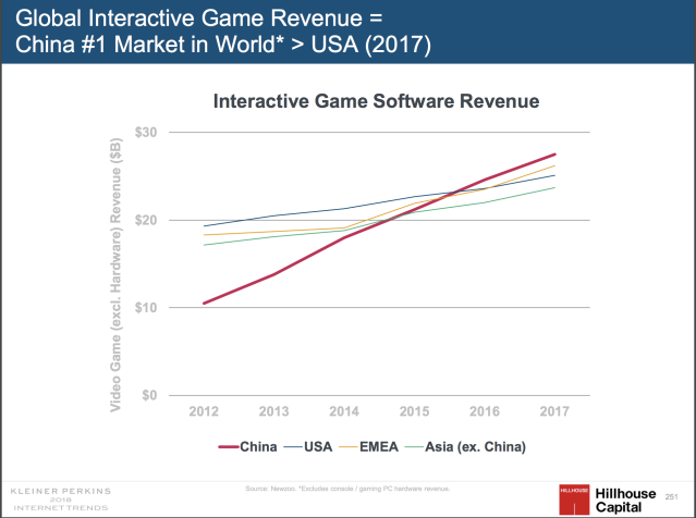 This chart shows the growth of China's share of the global gaming revenue, featuring data from NewZoo compiled by Hillhouse Capital as part of the 2018 Internet Trends Report by Kleiner Perkins Caufield Byers.