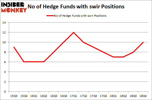 No of Hedge Funds with SWIR Positions