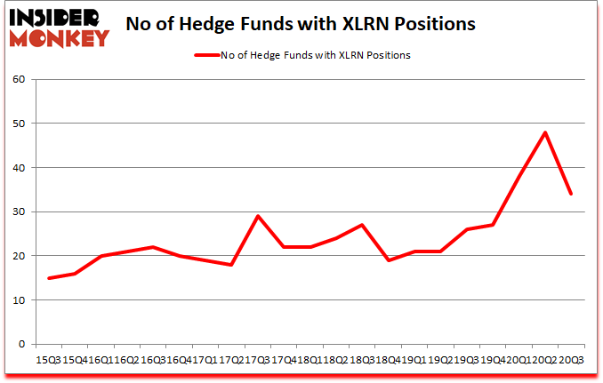 Is XLRN A Good Stock To Buy?