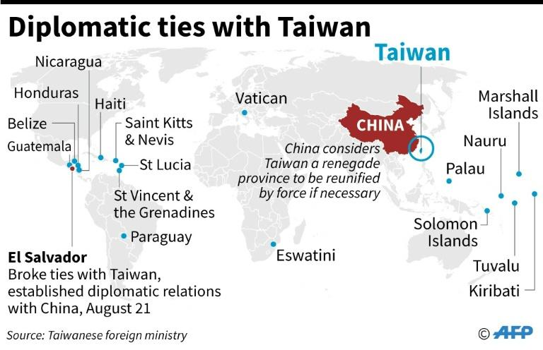 El Salvador said its decision to switch ties from Taipei to Beijing was part of the 'inevitable trends of our day'