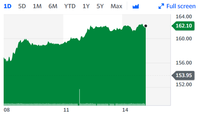Taylor Wimpey surged following the positive data from mortgage lender Nationwide. Chart: Yahoo Finance