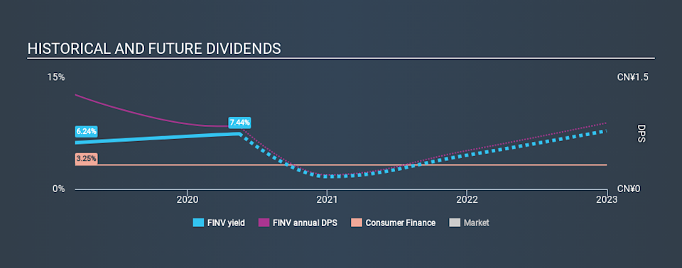 NYSE:FINV Historical Dividend Yield May 16th 2020
