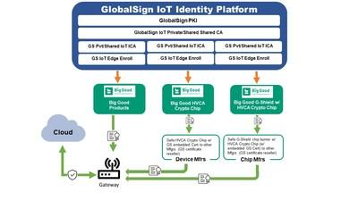 GlobalSign - Securing IoT Devices from chip to cloud