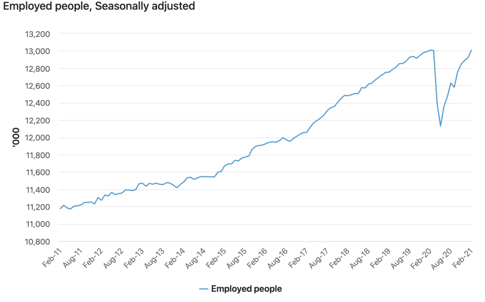 The number of employed Australians has increased rapidly since the COVID downturn. Image: Australian Bureau of Statistics.