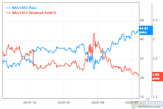 Fastenal share price and dividend yield