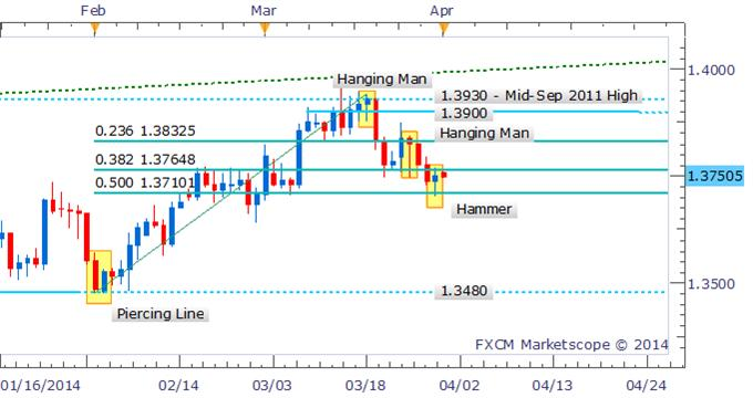 Forex-Strategy-EURUSD-Hammer-Hints-At-Bounce-But-Awaits-Confirmation_body_Picture_3.png, Forex Strategy: EUR/USD Hammer Hints At Bounce But Awaits Confirmation