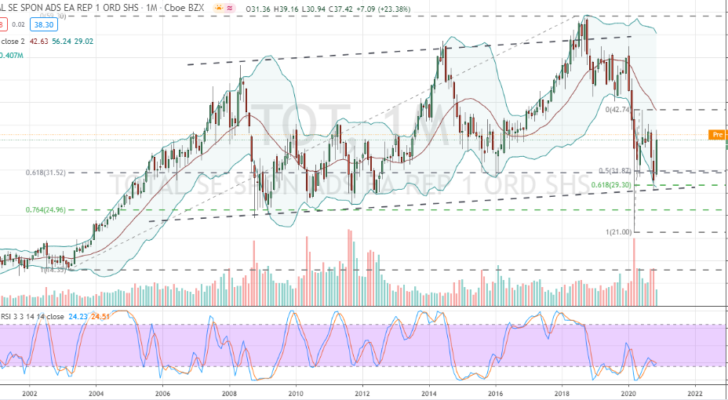 Total SE (TOT) monthly chart bottoming similar to Chevron