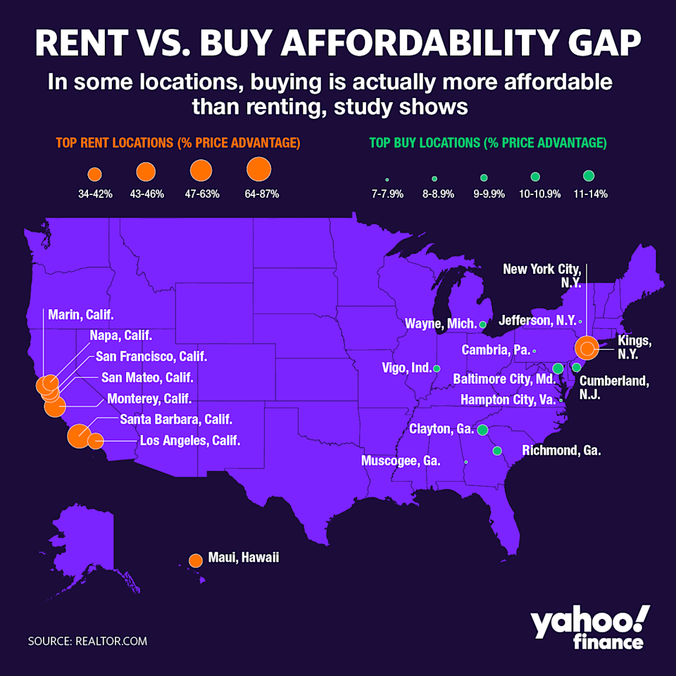 Percent of income price advantage for renting or owning is biggest in these cities. Graphic by: David Foster.