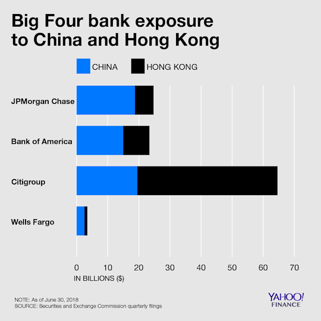 Citigroup leads the big four banks in exposure to China and Hong Kong. Credit: David Foster / Yahoo Finance