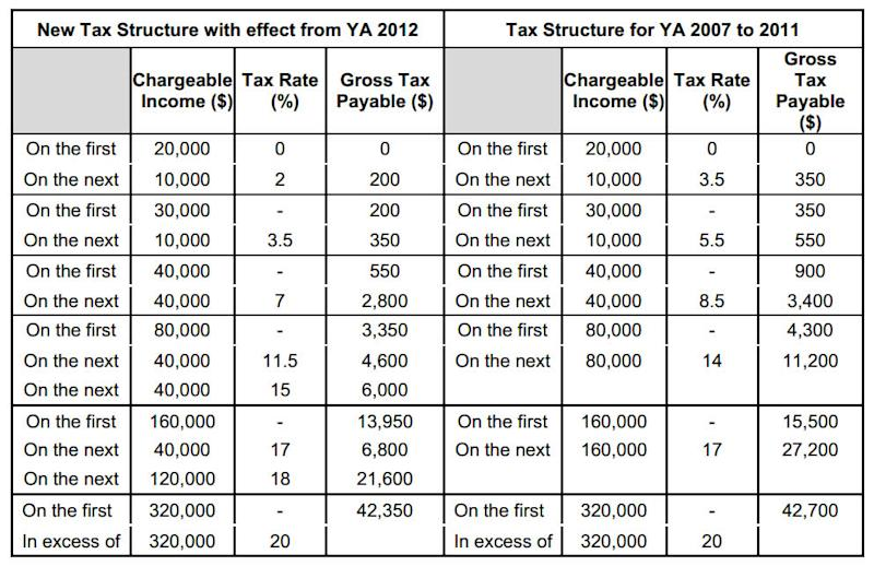 Middle Income Earners To Enjoy Lower Tax Rates