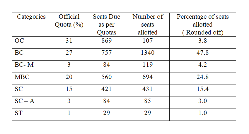 Table 3: Allotment of 2804 seats (other than 7.5 per cent)
