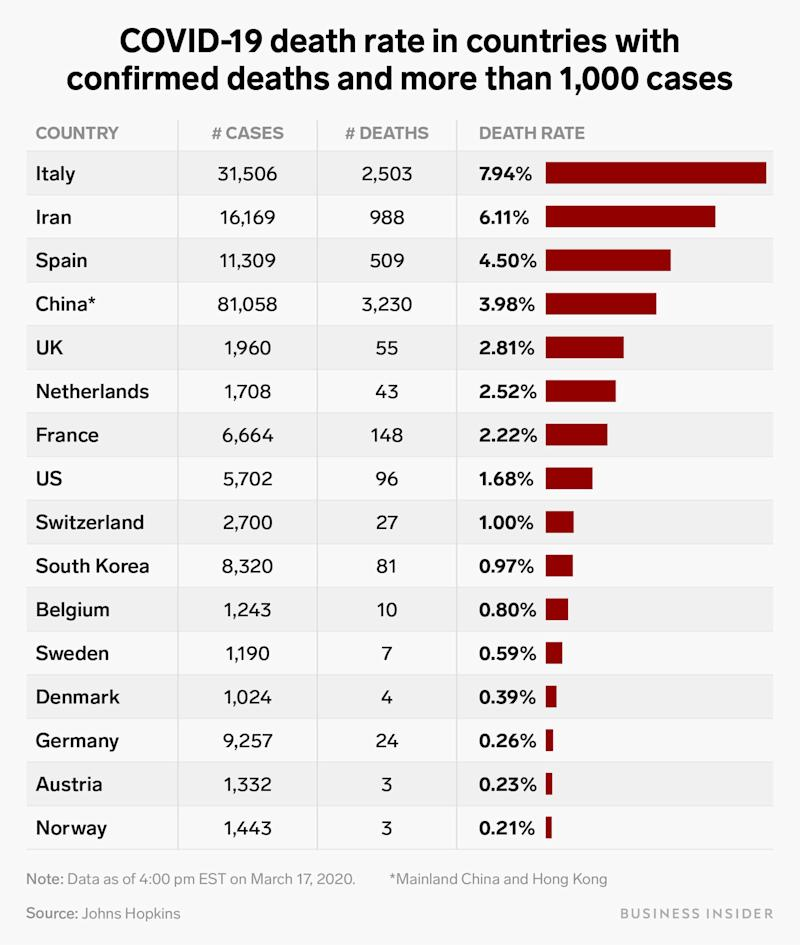 covid 19 death rate countries with deaths and more than 1000 cases