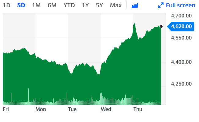 Unilever shares reached a one-week high on Thursday. Chart: Yahoo Finance