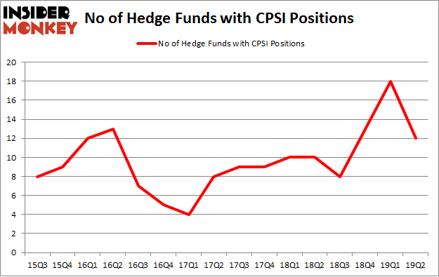 No of Hedge Funds with CPSI Positions