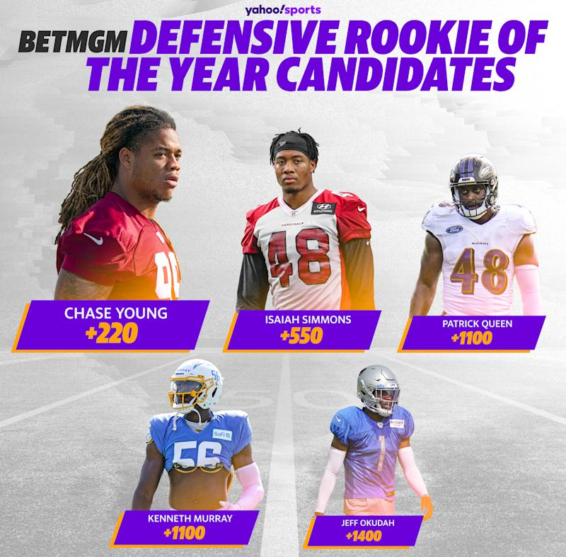 BetMGM odds for Defensive Rookie of the Year: Chase Young +220; Isaiah Simmons +550; Patrick Queen +1100; Kenneth Murray +1100; Jeff Okudah +1400.