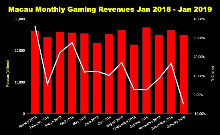 Chart of Macau monthly gaming revenues
