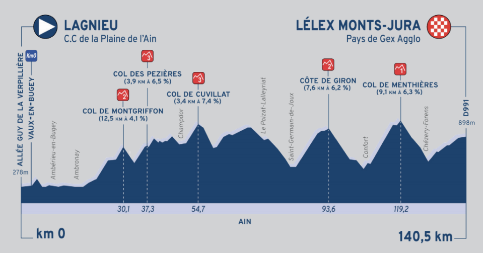 Stage 2 heads into the Jura mountains