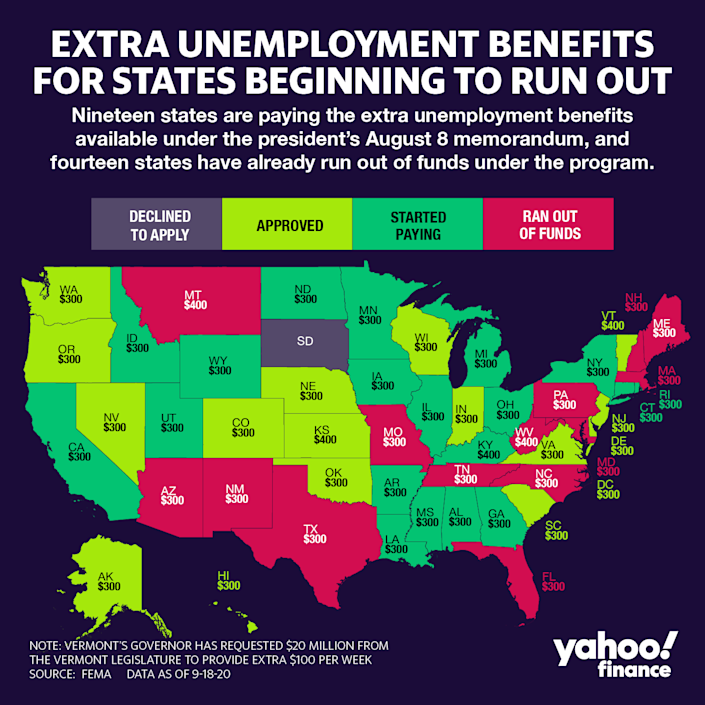 Extra Unemployment Benefits for States Beginning to Run Out