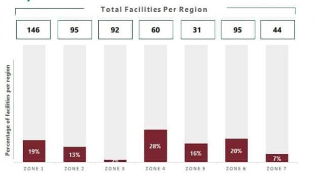 The Edmundston region, Zone 4, has the highest percentage of unvaccinated long-term care home workers, while the Fredericton region, Zone 3, has the highest percentage of workers who have received at least one dose.