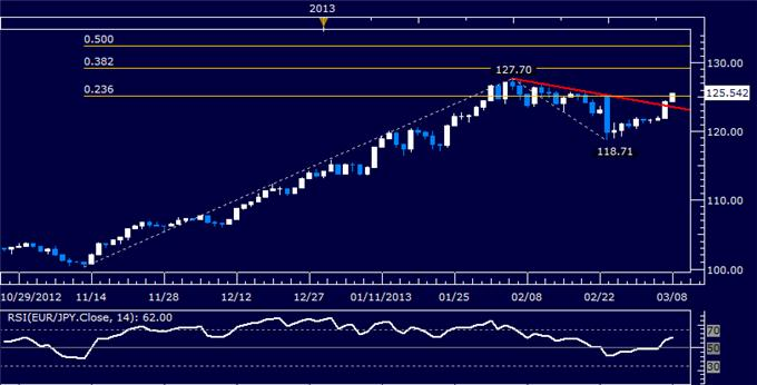 Forex_EURJPY_Technical_Analysis_03.08.2013_body_Picture_5.png, EUR/JPY Technical Analysis 03.08.2013