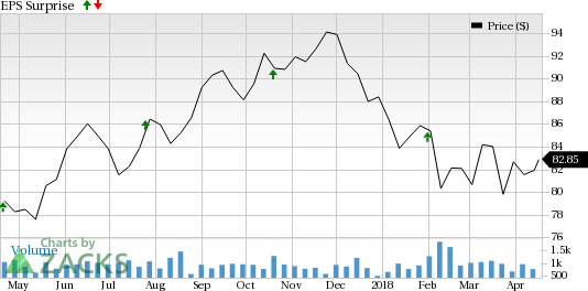 EastGroup Properties (EGP) is seeing favorable earnings estimate revision activity as of late, which is generally a precursor to an earnings beat.