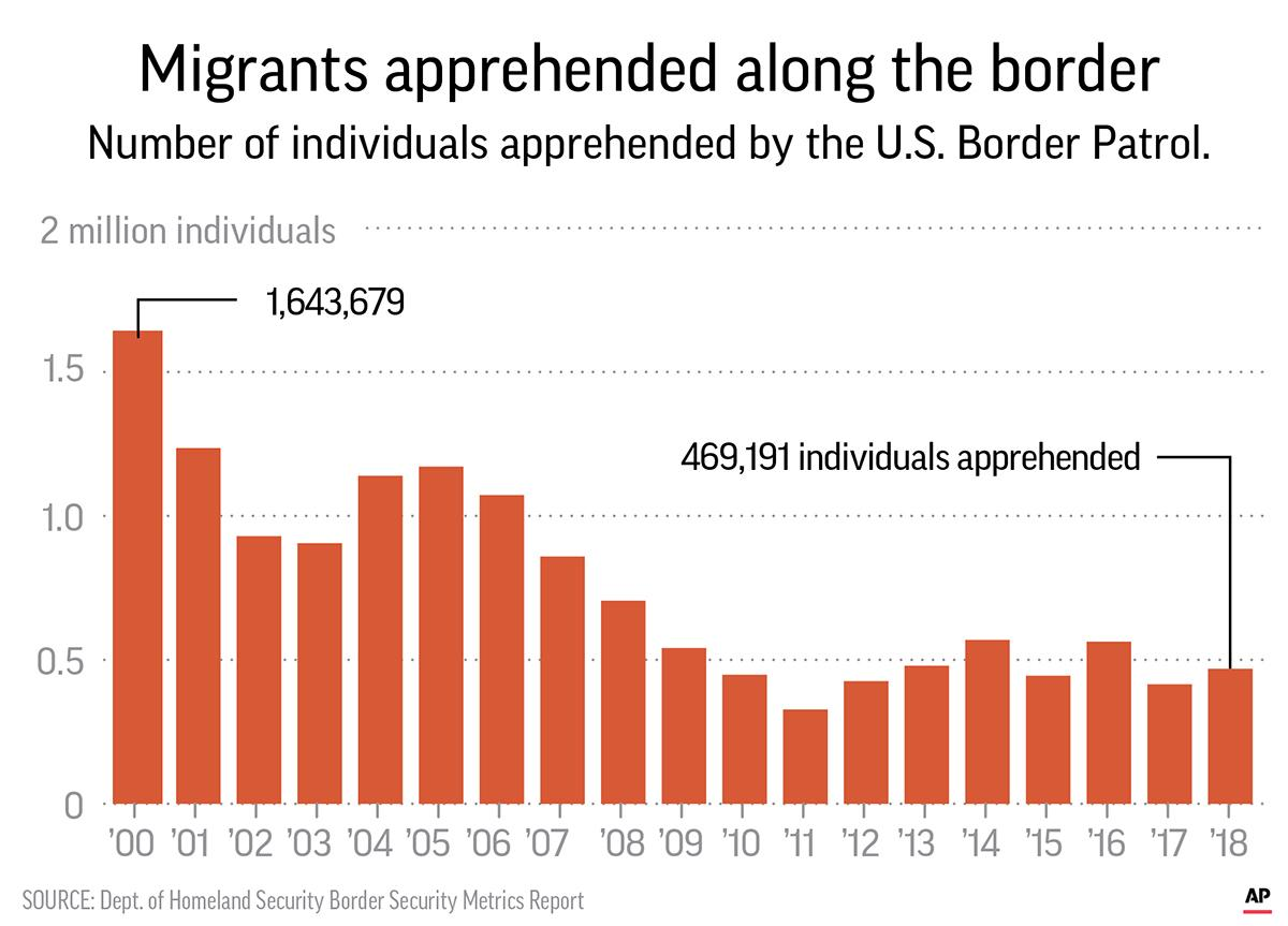 Numbers from the Department of Homeland Security, show a long-term trend towards fewer apprehensions near the Southwest border.