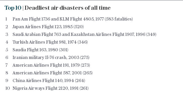 The 10 deadliest air disasters of all time