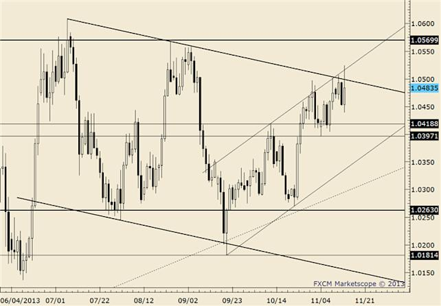 eliottWaves_usd-cad_body_usdcad.png, USD/CAD Rebounds from Trendline Support; Risk is Tightened